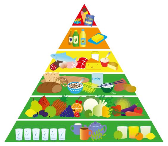 14_FDDT_foodpyramide